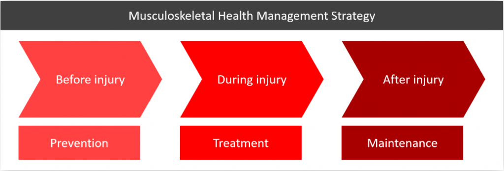 Musculoskeletal Health Management Strategy